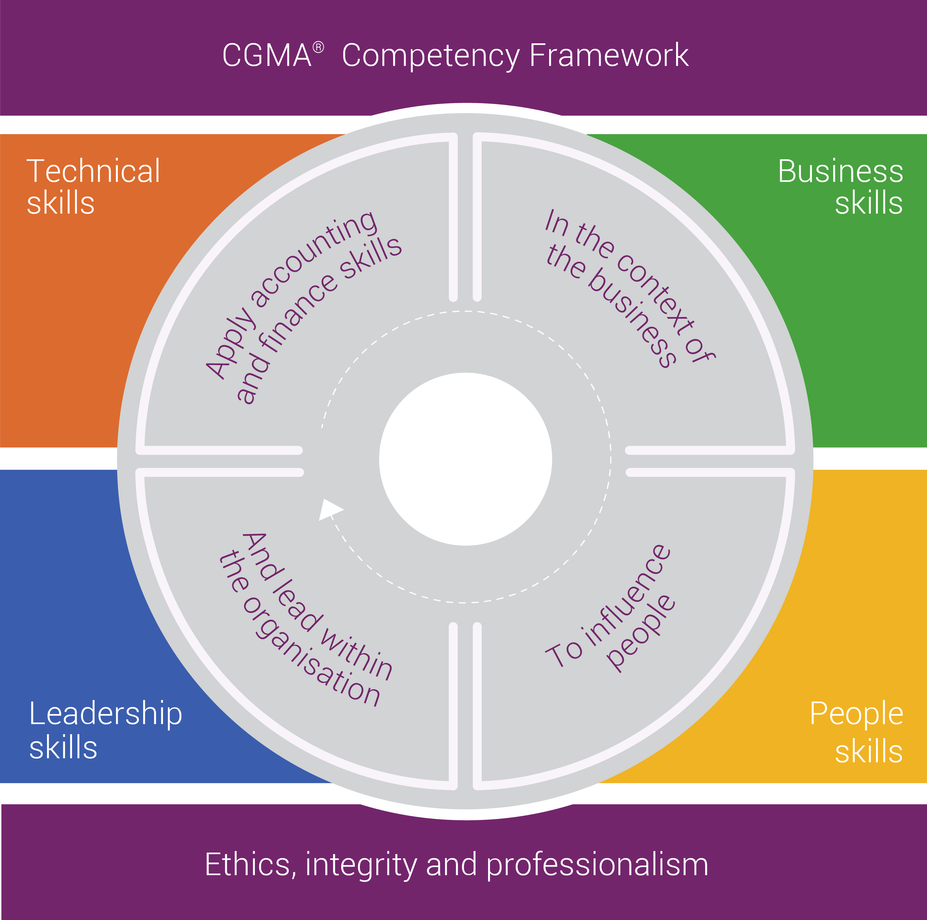 management and competencies Leadership core competencies   human capital management: builds and manages workforce based on organizational goals, budget considerations, and staffing needs .